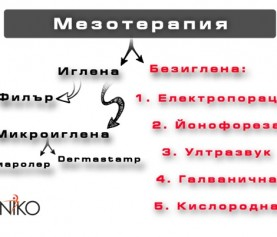 Ефект от мезотерапия и начин на действие